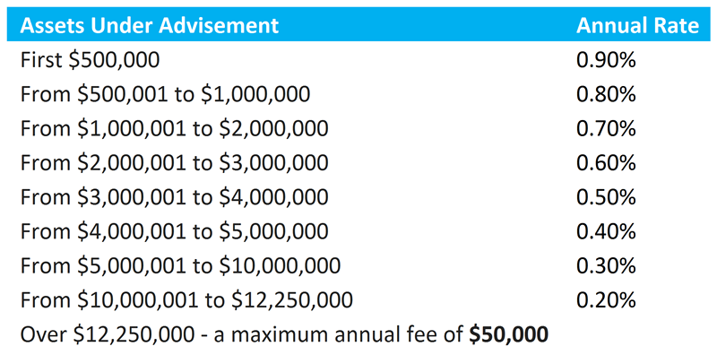 Blended Fee Calculation